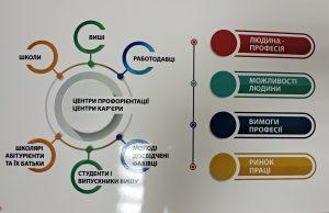 """У місті Одесі презентований профорієнтаційний проект «Профорієнтатор –UA"""""""