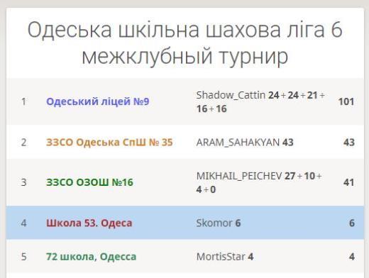 Успіхи шахової команди Одеського ліцею № 9