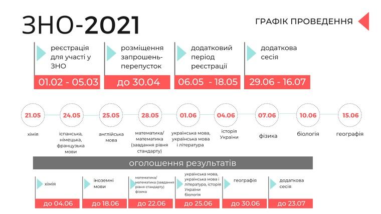 Проведення зовнішнього незалежного оцінювання у 2021 році