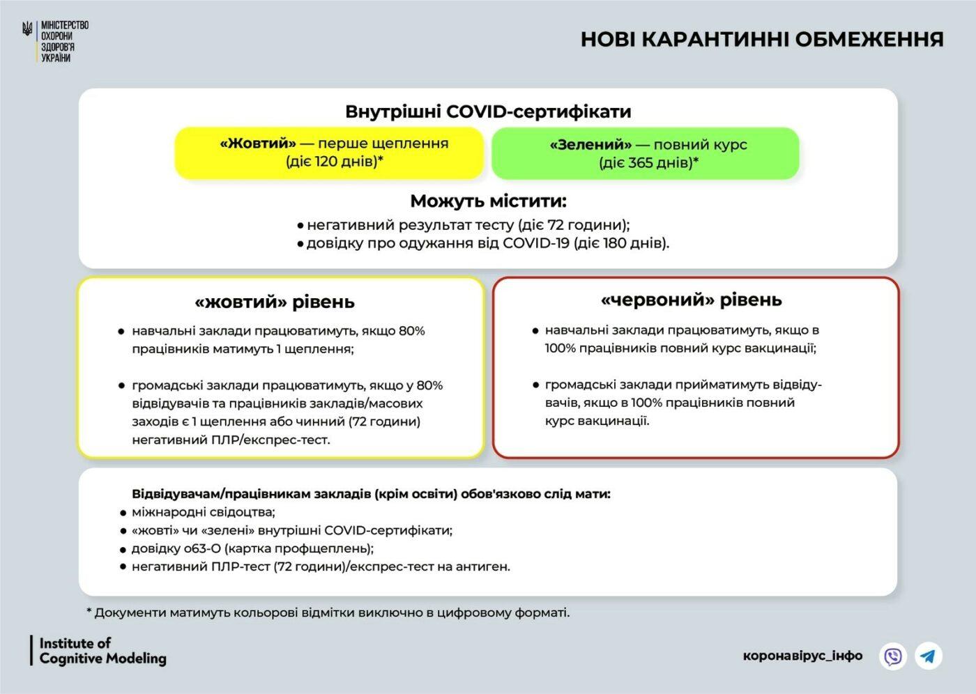 Щодо організації освітнього процесу з 23 вересня 2021 року